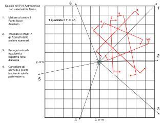 Calcolo del P.N. Astronomico con osservatore fermo
