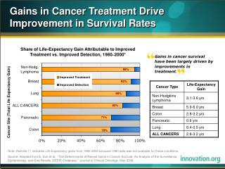 Gains in Cancer Treatment Drive Improvement in Survival Rates