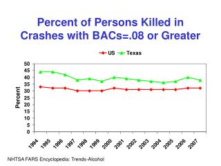 Percent of Persons Killed in Crashes with BACs=.08 or Greater