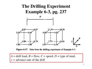 The Drilling Experiment  Example 6-3, pg. 237