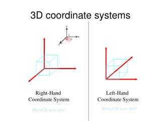 3D coordinate systems