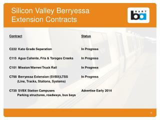 Silicon Valley Berryessa   Extension Contracts