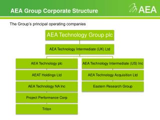 AEA Group Corporate Structure