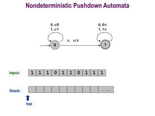 Nondeterministic Pushdown Automata