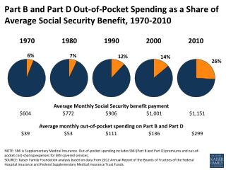 part b and d oop as a share of social security 1970 2010 medicare