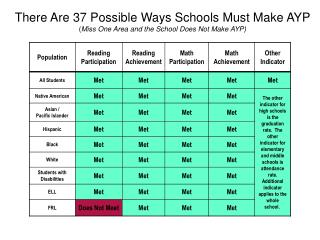 There Are 37 Possible Ways Schools Must Make AYP ( Miss One Area and the School Does Not Make AYP)