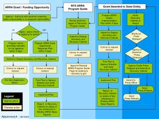 ARRA Grant / Funding Opportunity