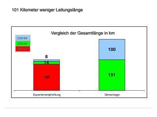 Vergleich der Gesamtleitungsl�nge in km