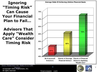 Ignoring �Timing Risk� Can Cause Your Financial Plan to Fail�