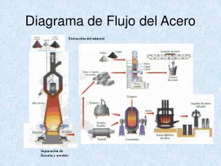 Diagrama de Flujo del Acero