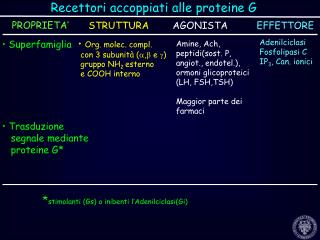 Recettori accoppiati alle proteine G