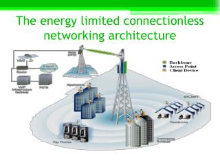 The  energy limited connectionless networking architecture