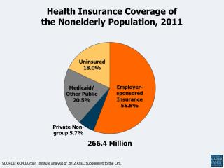 Health Insurance Coverage of the Nonelderly Population, 2011