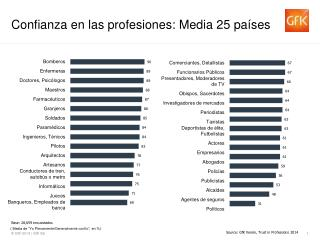 Confianza  en  las profesiones : Media  25  pa�ses