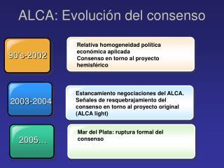 ALCA: Evolución del consenso
