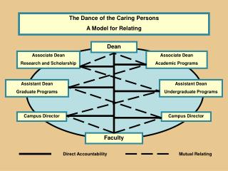 The Dance of the Caring Persons A Model for Relating