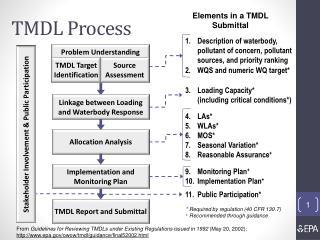 TMDL Process