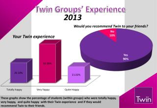 Twin Groups� Experience