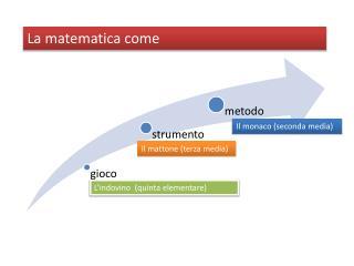 La matematica come