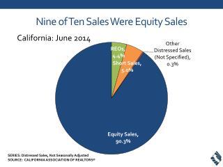 Nine of Ten Sales  Were Equity Sales