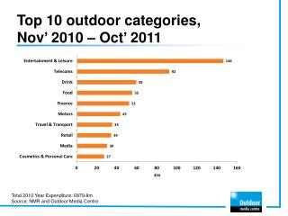 Top 10 outdoor categories,  Nov' 2010 – Oct' 2011