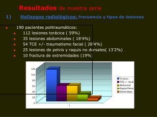 Hallazgos radiológicos:  frecuencia y tipos de lesiones