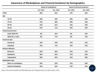 Awareness  of Marketplaces and Financial Assistance by Demographics