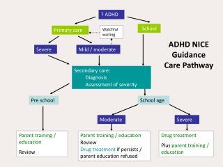 ? ADHD