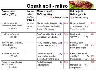 Obsah soli  -  mäso