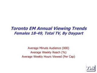 Toronto  EM  Annual Viewing Trends Females 18-49, Total TV, By Daypart