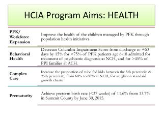 HCIA Program Aims: HEALTH