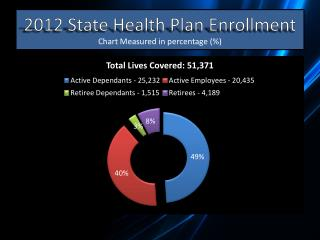 2012 State Health Plan Enrollment Chart Measured in percentage (%)