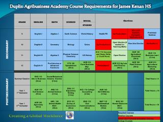 Duplin Agribusiness Academy Course Requirements for James Kenan HS