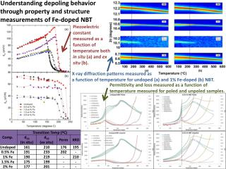 Understanding depoling behavior through property and structure measurements of Fe-doped NBT