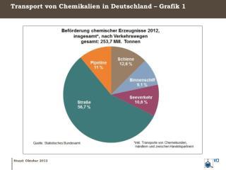 Transport von Chemikalien in  Deutschland – Grafik 1