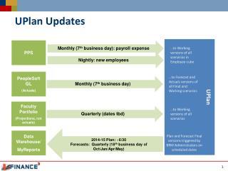 UPlan Updates