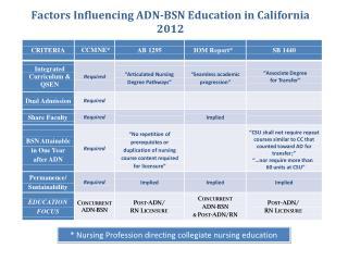 Factors Influencing ADN BSN Education in CA 06 24 12