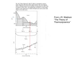 "From J.R.  Waldram ""The Theory of Thermodynamics"""