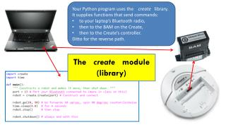 Your Python program uses the     create    library.  It supplies functions that send commands: