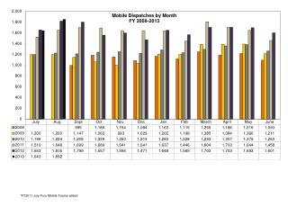Monthly Data for Website Mobile Team August 2012