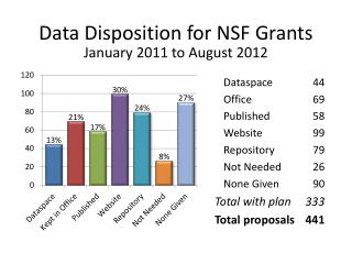 Data Disposition for NSF Grants
