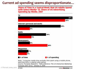 Current ad spending seems disproportionate…