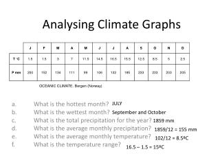 Analysing Climate Graphs
