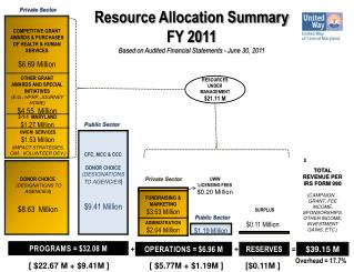 Resource Allocation Summary FY 2011 Based  on Audited  Financial  Statements - June 30, 2011