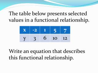 The table below presents selected values in a functional relationship.