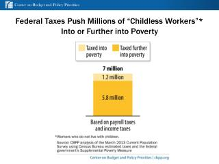 Federal Taxes Push Millions of �Childless Workers�* Into or Further into Poverty