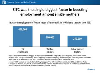EITC was the single biggest factor in boosting employment among single mothers