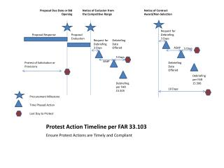 Protest Action Timeline per FAR 33.103