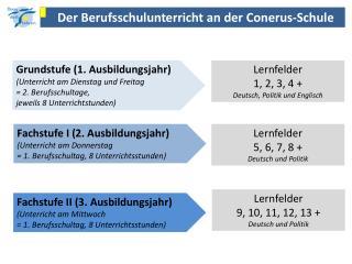 Der Berufsschulunterricht an der  Conerus -Schule