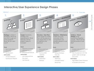 Interactive/User Experience Design Phases